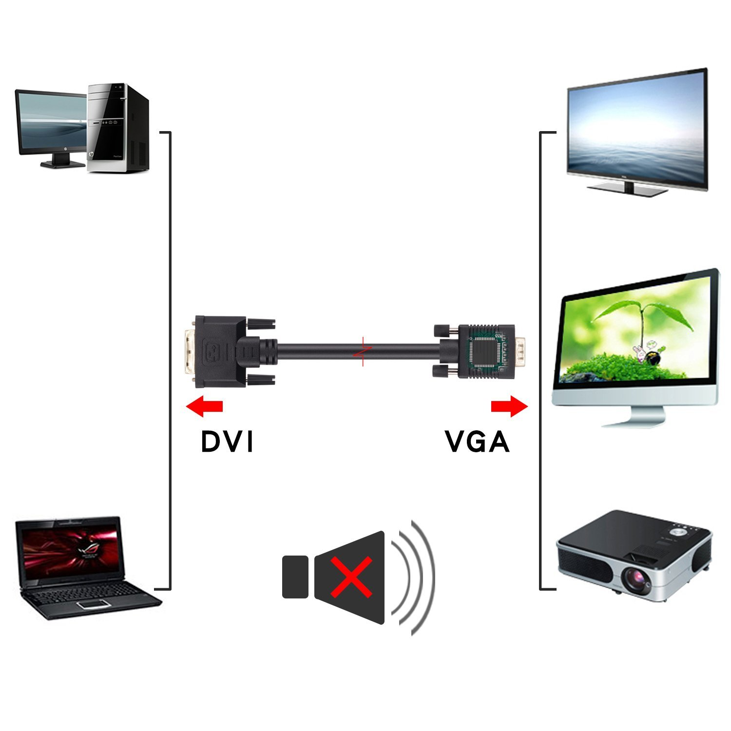 DVI TO VGA WITH CHIPSET FULL 1080P